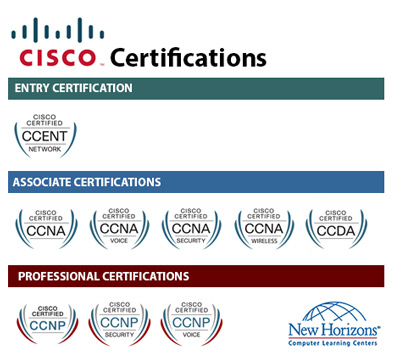 CISCO Certification Paths at New Horizons St. Louis